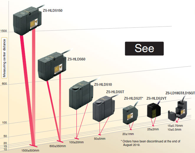 ZS Series Smart Sensors 2D CMOS Laser Type/Features | OMRON