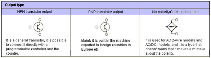 difference of npn and pnp transistor output faq singapore 1 npn output type is used when connecting a load between power supply and sensor output terminal