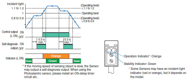 photoelectric sensors technical guide singapore omron ia display and output function diagrams