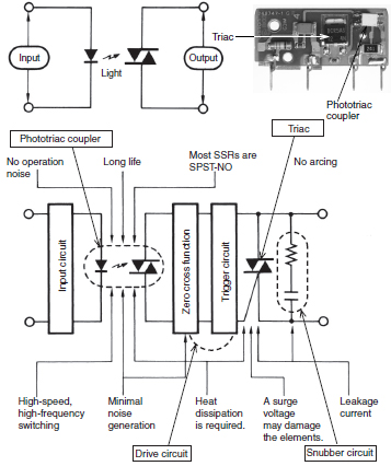 ssrs representative example of switching for ac loads diagram electromagnetic relay